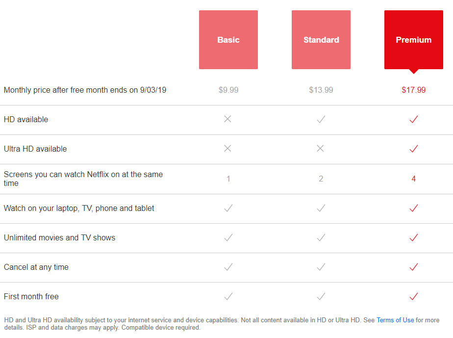 Which Netflix Plan's are currently on Offer